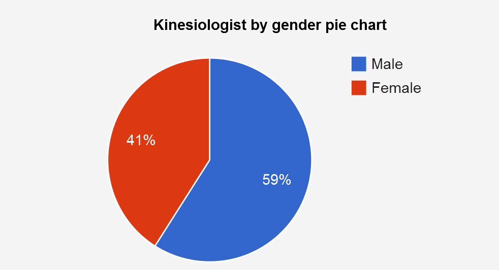 kinesiologist by gender pie chart